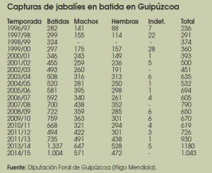 Caza-mayor-reportajes-nacional-problemas-del- Jabali-en- España-II-GIPUZCOA
