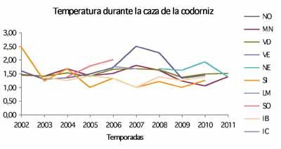 codorniz-temperatura