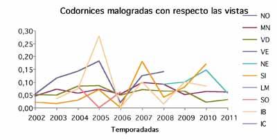 Codornices-malogradas-1
