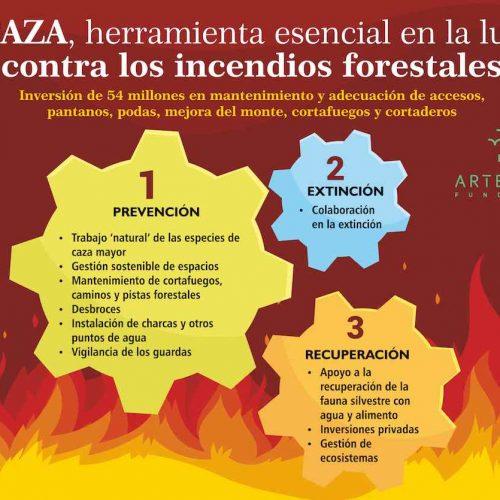 El sector cinegético colabora en la prevención y extinción de incendios