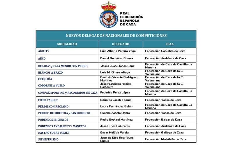Delegados-Nacionales-RFEC 2021-web