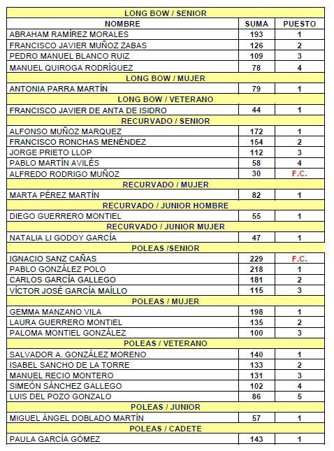 clasificación rrcc arco FCM