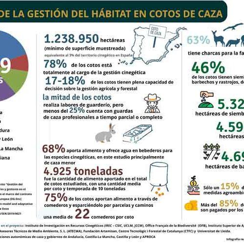 Los cazadores asumen más del 85% de los costes de gestión del hábitat en los cotos y fincas de caza en España